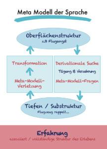 Struktur des meta-Modells der Sprache